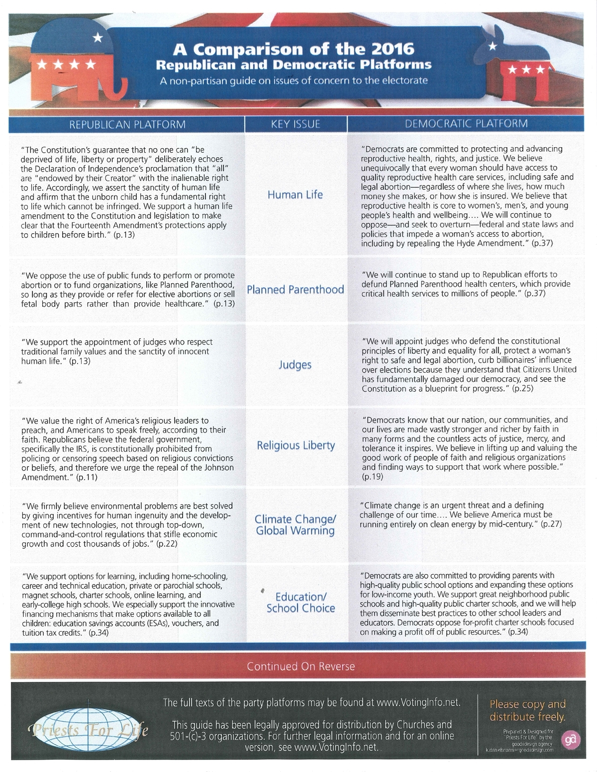 compare democrats and republicans essay There are many different opinions on issues between republicans and democrats the opinions range from health care, taxes.